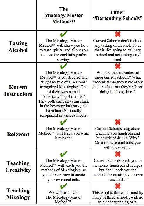 Bartending school, mixology class - The Mixology Master Method - Los ...